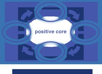 4-D processes of Appreciative Inquiry